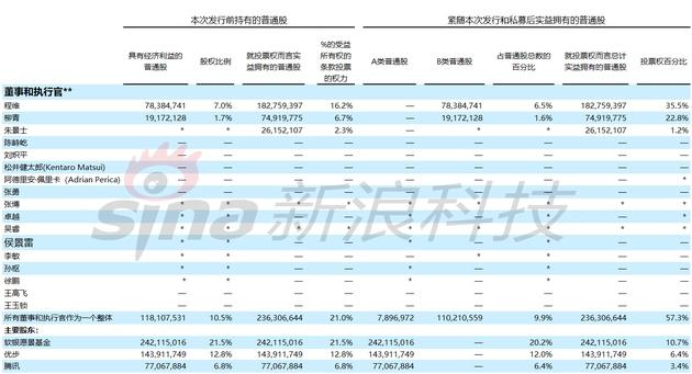 滴滴更新IPO招股书程维柳青投票权明显提高(中文汉化版)