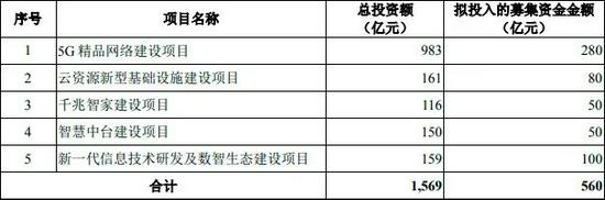 又一巨头回A中国移动拟募资560亿元三大运营商会师A股